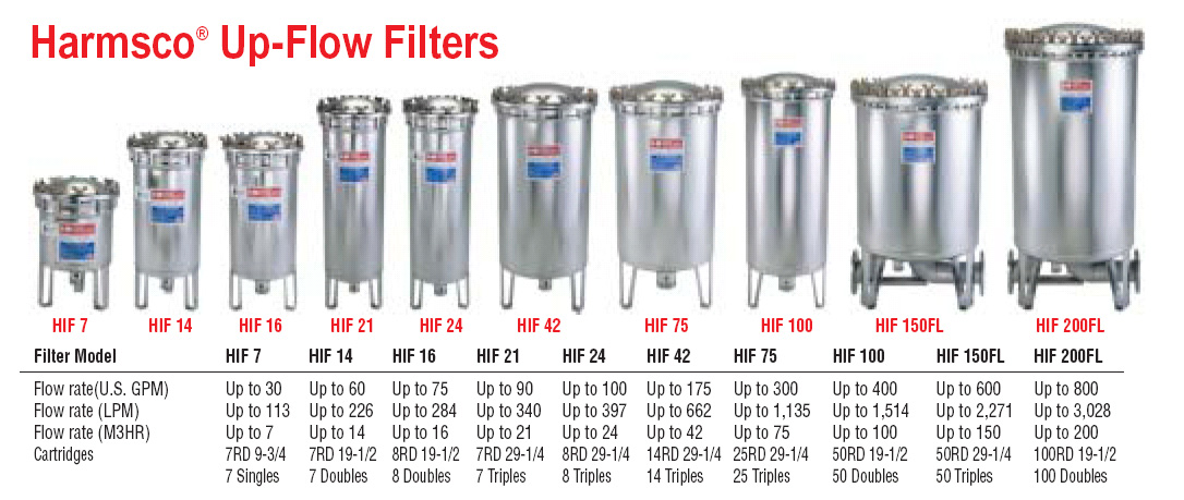 Upflow Stainless Steel Filter Housings